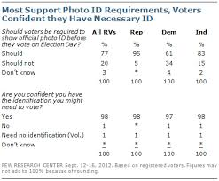 Research Voting Broad Requirements Pew Center Support For Id Photo