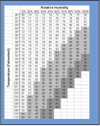 Dew Point Versus Humidity Chart How To Measure Dewpoint Hubpages
