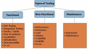 Types Of Software Testing What Is Non Functional Testing Types With Example