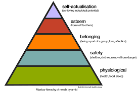 Maslow Hierarchy Of Needs Bitcoin Maslows Hierarchy Of Needs Crypto Maven Medium