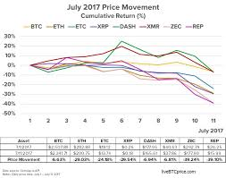 Will Bitcoin And Ethereum Crash Again In 2018 Live Btc Price