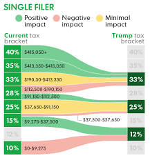 Chart Shows How Trumps Tax Reform Plan Could Affect You