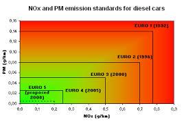 European Emission Standards Wikipedia
