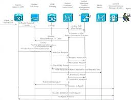 Ivr Flow Chart Template Bedowntowndaytona Com