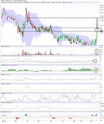 Nphc Stock Chart Chedsblog Bigcheds Ihub Cheds Weekly Otc Play Setups