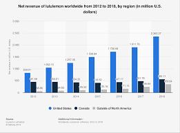 Net Revenue Lululemon By Region Worldwide 2018 Statista