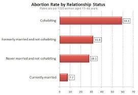 Holy Smoke Check Out The Disparity In Abortion Rate Between