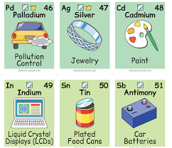 Illustrated Periodic Table Shows How Elements Are Part of Everyday ...