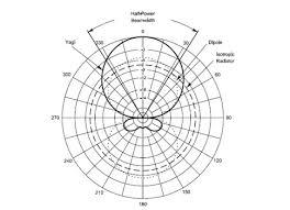 Control Engineering Antenna Basics Antenna Types Antenna