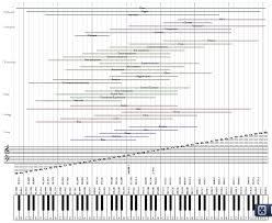 Instrument Ranges Chart Music Music Theory Music Classroom