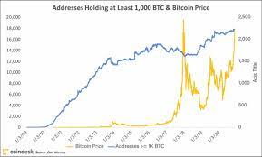 Jan 8, 2021 at 2:46 a.m. Why Is Bitcoin S Price Rising Here Are A Few Possible Answers