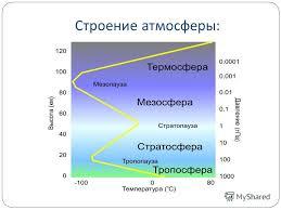 Презентация на тему АТМОСФЕРА класс ГОЛОВКО О Н учитель  3 Строение атмосферы