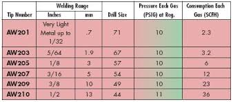 Brazing Tip Chart Need Help Selecting An Oxy Acetylene Setup Bike Forums