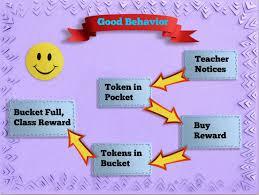 5 Positive Negative Consequences A Classroom Management