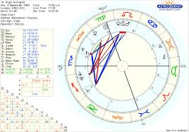 Full Information About Planets Natal Chart Hos Ting
