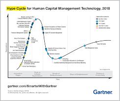 Gartner Chart 2018 6 Trends In The Gartner Hype Cycle For Human Capital