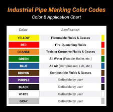 Ansi Color Chart Standards Osha Vs Ansi Pipe Marking What You Need To Know Safety