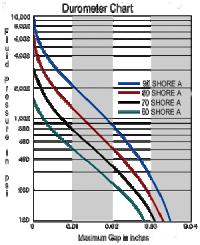 Kart Tire Durometer Chart Racing Tire Durometer