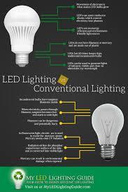 Led Lights Vs Standard Bulbs Led Lighting Vs Conventional Lighting Infographic Compare