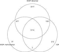 Cell Venn Diagram Venn Diagram For Stem Cell Studies Venn Diagram For The Probesets