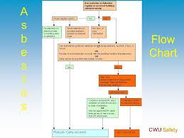 Asbestos Management Plan Flow Chart The Hidden Killer The Hidden Killer Developed And Presented