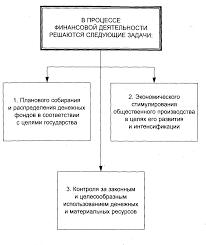 ФИНАНСОВАЯ ДЕЯТЕЛЬНОСТЬ ГОСУДАРСТВА Финансовое право Лекции  Методы финансовой деятельности