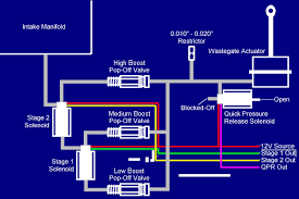 mini mopar turbo performance the calibration procedure for this setup is the same as the pressure switch you want to adjust the eepc output for the quick pressure release purple wire