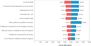 Vaccine Protein cv d Of phid Pneumococcal Economic Conjugate Impact HS4PqntYx