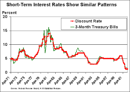 Mortgage Interest Rate Chart Over Time Education What Is The Relationship Between The Discount