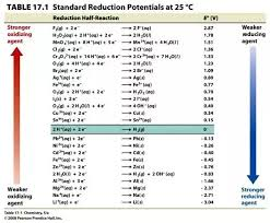What Do We Mean When We Say Standard Reduction Potential