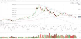 Bitcoin Btc Price Nears Bear Trend Breakout