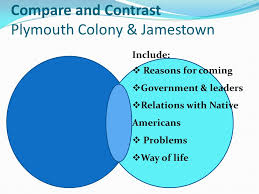 Puritans And Quakers Venn Diagram Compare Contrast Native American And Puritans College Paper