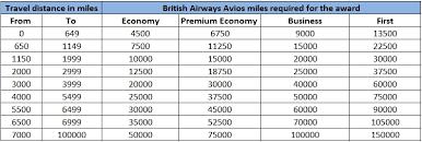 British Airways Partner Award Chart British Airways Avios Archives Travel With Miles