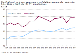 Unemployment Pay In California Chart Womens Earnings In California 2014 Western Information