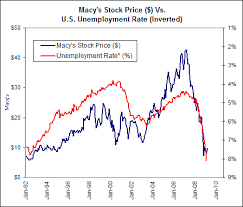 Can Macys Stock Stay In Style Macys Inc Nyse M
