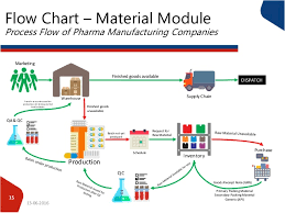 Biopharmaceutical Manufacturing Process Flow Chart Process Flow Of Pharma Companies