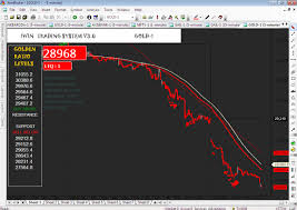 Mcx Gold Chart In Iwin Trading System V3 0 Www Iwinchart Com