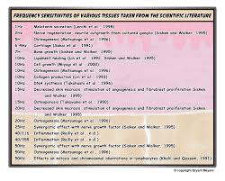 Hz Frequency Chart Frequency Pemf Therapy Information Pemf Devices Machine