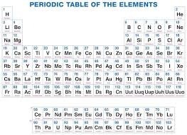 Why Do Some Elements Have Symbols That Aren't in Their Names ...