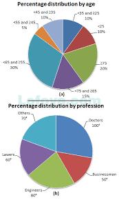 Practice Pie Charts Questions Data Interpretation Page 6