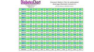 A1c Conversion Table Reversing Type 2 Diabetes
