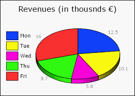 How To Create A Dynamic Excel Pie Chart Using The Offset