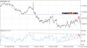 Euro Dollar Historical Exchange Rate Chart Euro Dollar Forex Graph Eurusd Euro Vs Us Dollar Eur Usd