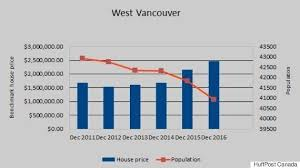 Vancouver House Price Chart 2016 12 Charts About Canadian Housing That Will Make You Go Wtf