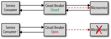 Circuit Breaker Pattern Adorable Microservices Antipatterns And Pitfalls O'Reilly Media