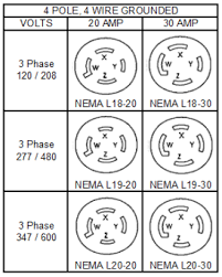 4 wire dryer cord diagram wiring diagram for car engine hubbell twist lock nema receptacle configurations generator wiring to backfeed breakers on 4 wire dryer cord diagram