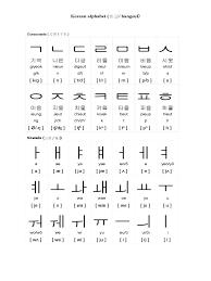 Abundant Korean Alphabet Chart Pdf South Korean Alphabet