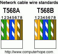 cat 5 crossover wiring diagram wiring diagram cat 5 wiring diagram crossover cable