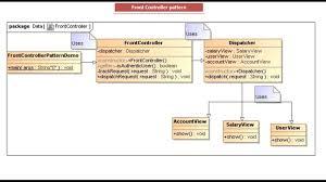 Controller Design Pattern Java Ee Front Controller Design Pattern Implementation
