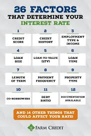 Compare Loans Side By Side 26 Factors Determining Your Interest Rate Midatlantic Farm